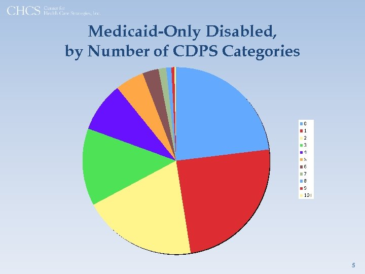 Medicaid-Only Disabled, by Number of CDPS Categories 5