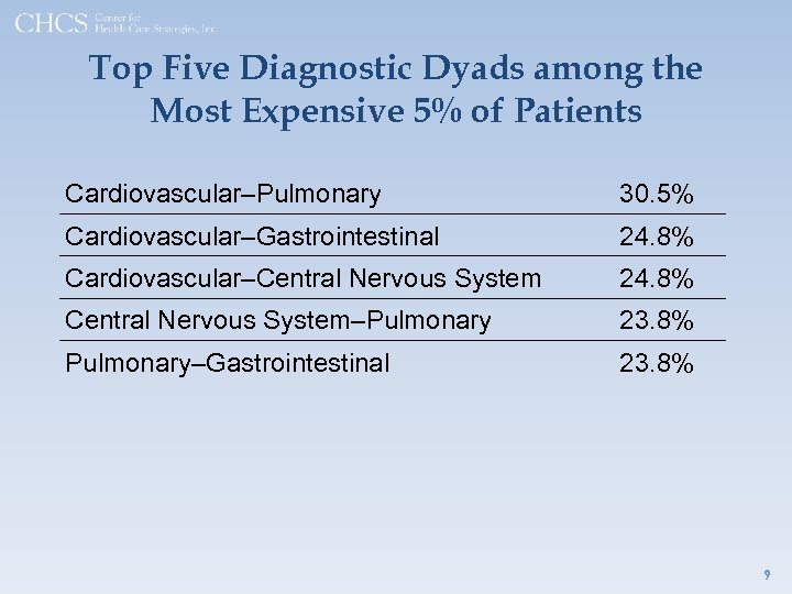 Top Five Diagnostic Dyads among the Most Expensive 5% of Patients Cardiovascular–Pulmonary 30. 5%