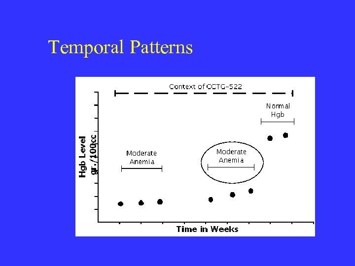 Temporal Patterns