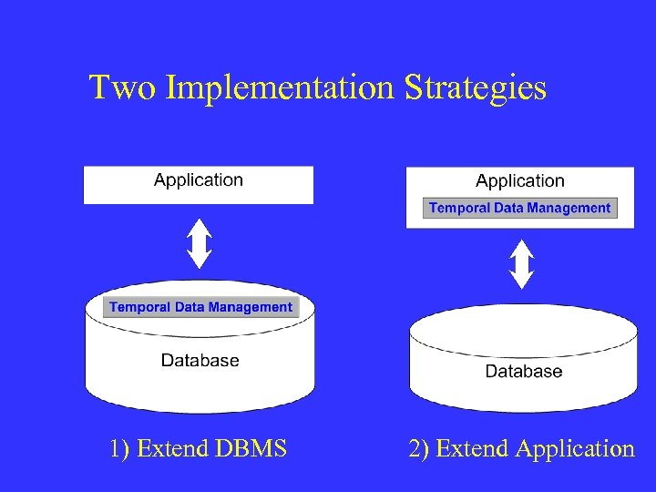 Two Implementation Strategies 1) Extend DBMS 2) Extend Application