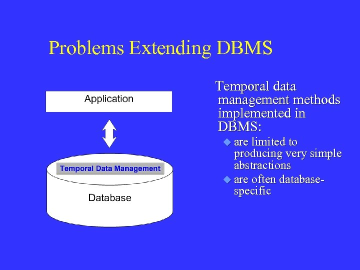Problems Extending DBMS Temporal data management methods implemented in DBMS: u are limited to