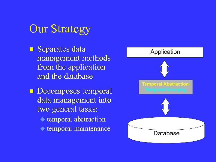 Our Strategy n Separates data management methods from the application and the database n