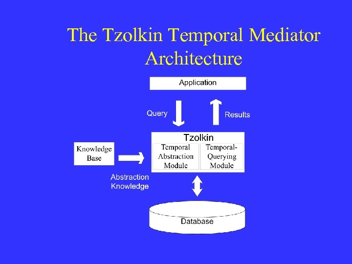 The Tzolkin Temporal Mediator Architecture