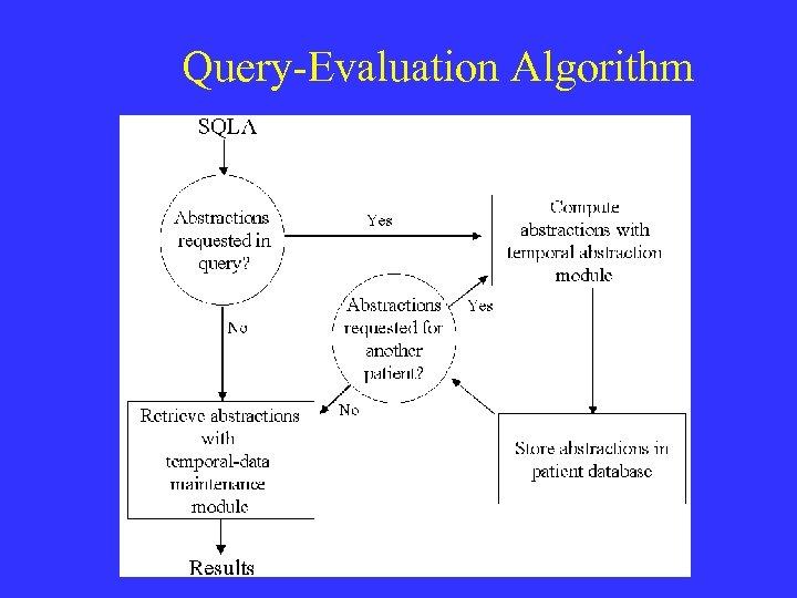 Query-Evaluation Algorithm