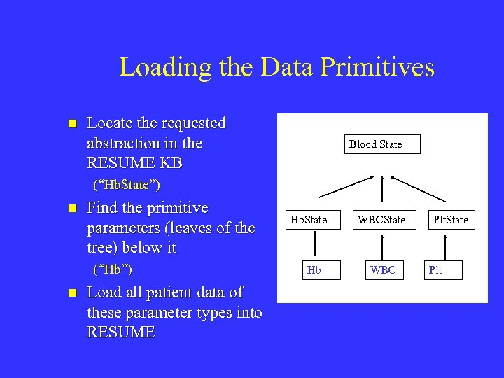 Loading the Data Primitives n Locate the requested abstraction in the RESUME KB Blood