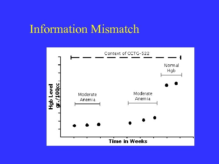 Information Mismatch
