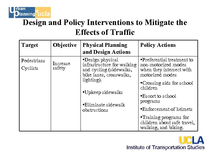 Design and Policy Interventions to Mitigate the Effects of Traffic Target Pedestrians Cyclists Objective
