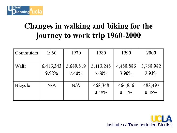 Changes in walking and biking for the journey to work trip 1960 -2000 Commuters