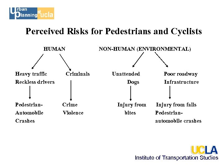 Perceived Risks for Pedestrians and Cyclists HUMAN Heavy traffic Reckless drivers Pedestrian. Automobile Crashes