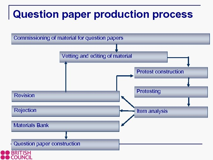 Question paper production process Commissioning of material for question papers Vetting and editing of