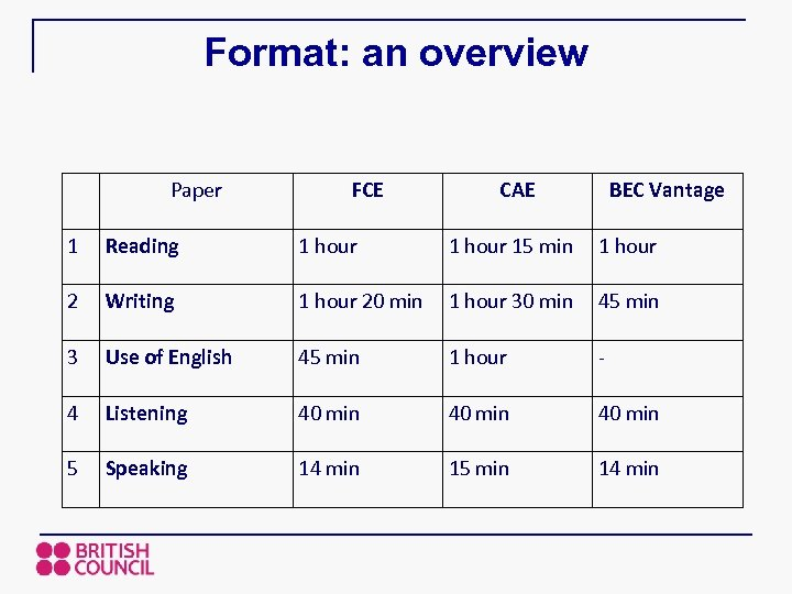 Format: an overview Paper FCE CAE BEC Vantage 1 Reading 1 hour 15 min