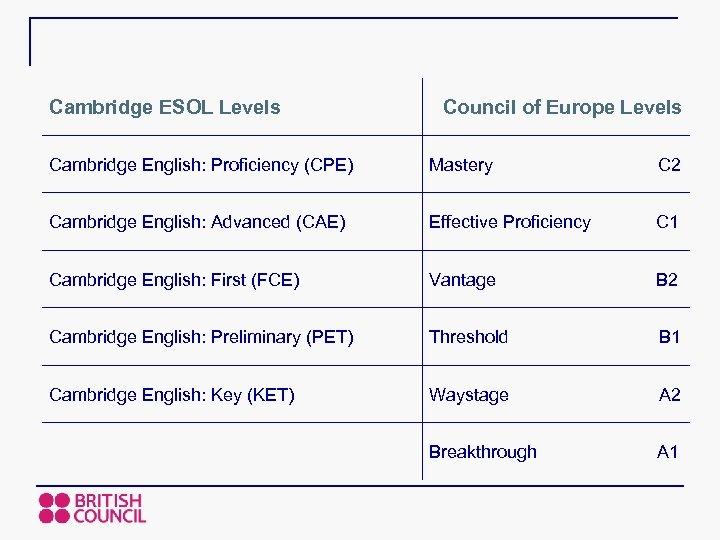 Cambridge ESOL Levels Council of Europe Levels Cambridge English: Proficiency (CPE) Mastery C 2