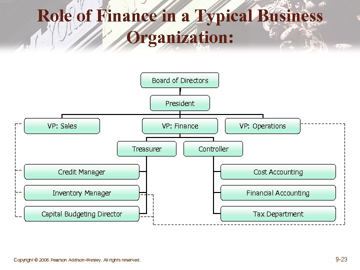 Role of Finance in a Typical Business Organization: Board of Directors President VP: Sales