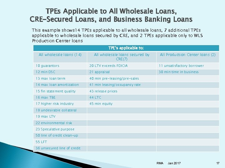 TPEs Applicable to All Wholesale Loans, CRE-Secured Loans, and Business Banking Loans This example