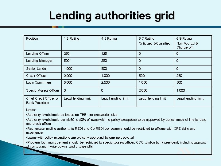 Lending authorities grid Position 1 -3 Rating 4 -5 Rating 6 -7 Rating Criticized