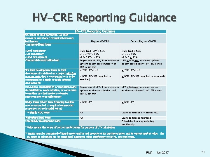 HV-CRE Reporting Guidance ADC loans to REDI borrowers, Co-REDI borrowers and Owner-Occupied borrowers that