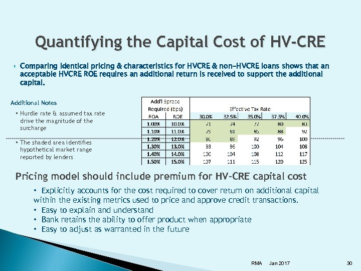 Quantifying the Capital Cost of HV-CRE Comparing identical pricing & characteristics for HVCRE &