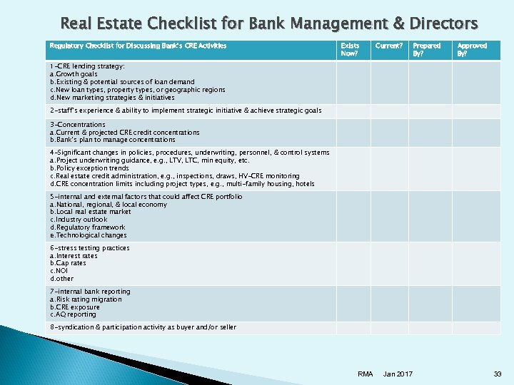 Real Estate Checklist for Bank Management & Directors Regulatory Checklist for Discussing Bank's CRE
