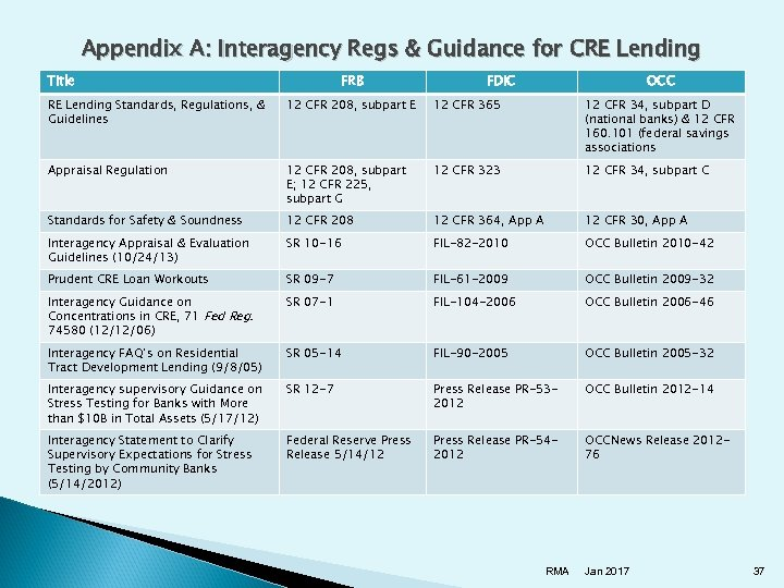 Appendix A: Interagency Regs & Guidance for CRE Lending Title FRB FDIC OCC RE