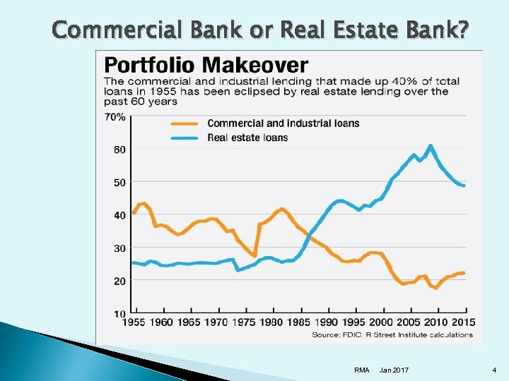 Commercial Bank or Real Estate Bank? RMA Jan 2017 4