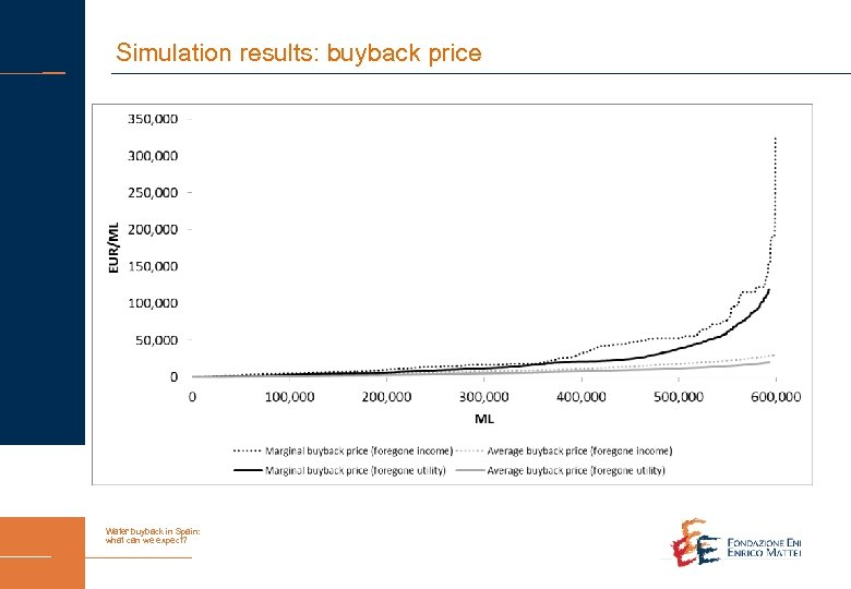 Simulation results: buyback price Water buyback in Spain: what can we expect?