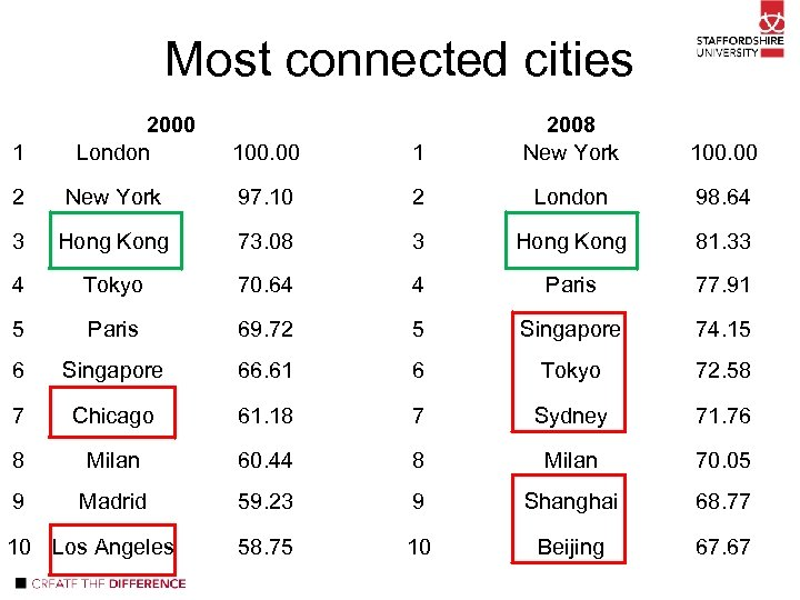 Most connected cities 1 2000 London 100. 00 1 2008 New York 100. 00