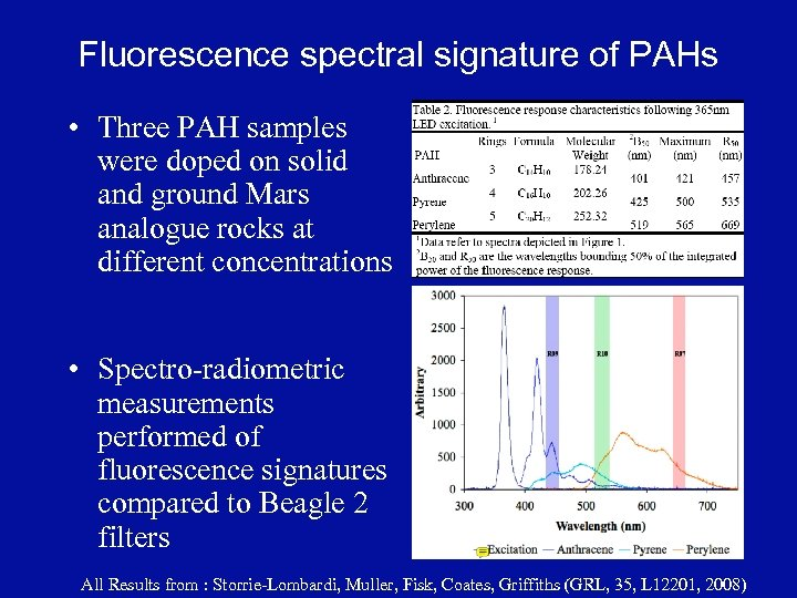 Fluorescence spectral signature of PAHs • Three PAH samples were doped on solid and