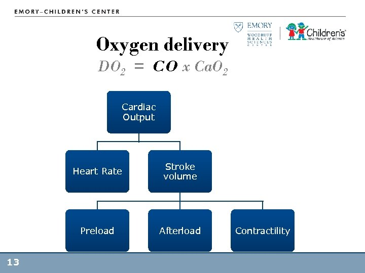 Oxygen delivery DO 2 = CO x Ca. O 2 Cardiac Output Heart Rate
