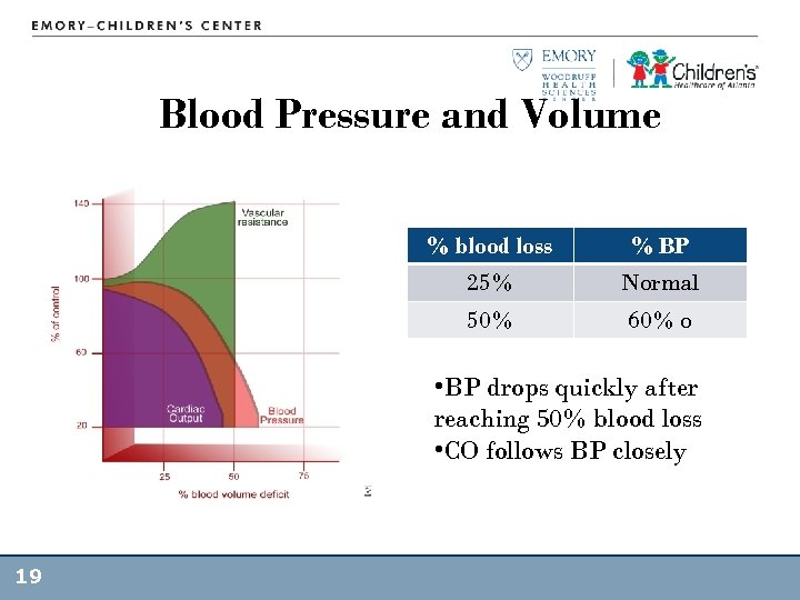 Blood Pressure and Volume % blood loss % BP 25% Normal 50% 60% o