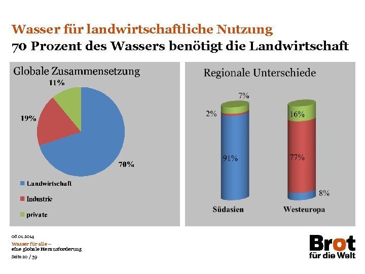 Wasser für landwirtschaftliche Nutzung 70 Prozent des Wassers benötigt die Landwirtschaft 08. 01. 2014