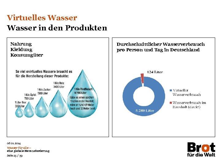 Virtuelles Wasser in den Produkten Nahrung Kleidung Konsumgüter 08. 01. 2014 Wasser für alle