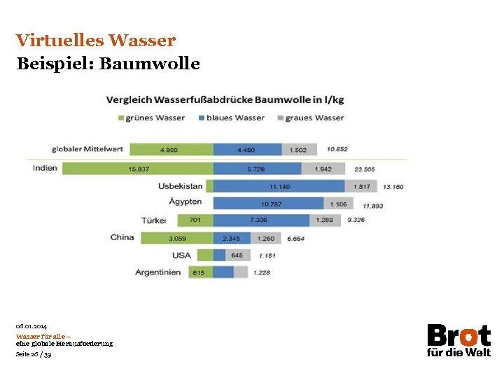 Virtuelles Wasser Beispiel: Baumwolle 08. 01. 2014 Wasser für alle – eine globale Herausforderung