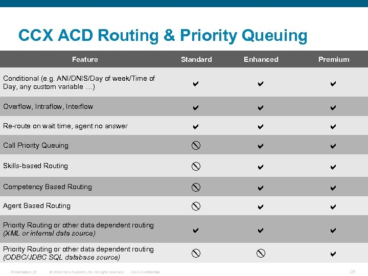 CCX ACD Routing & Priority Queuing Feature Standard Enhanced Premium Conditional (e. g. ANI/DNIS/Day