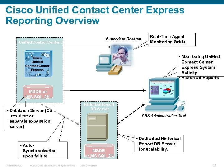 Cisco Unified Contact Center Express Reporting Overview Unified Contact Center Express Server(s) Supervisor Desktop