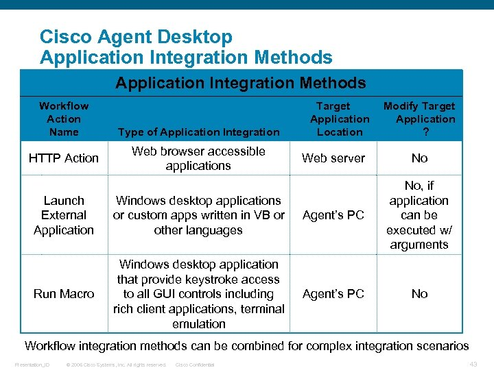 Cisco Agent Desktop Application Integration Methods Workflow Action Name HTTP Action Type of Application