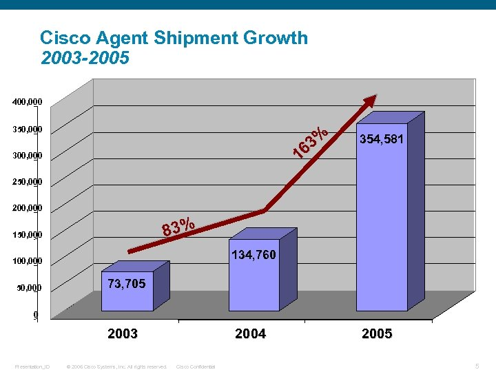 Cisco Agent Shipment Growth 2003 -2005 400, 000 350, 000 3% 16 300, 000