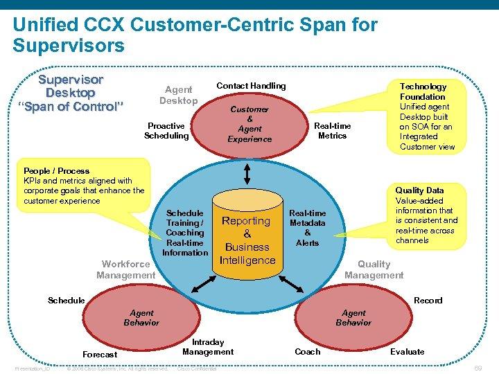 "Unified CCX Customer-Centric Span for Supervisors Supervisor Desktop ""Span of Control"" Agent Desktop Proactive"