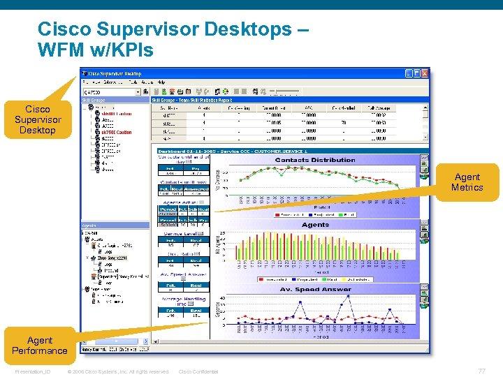 Cisco Supervisor Desktops – WFM w/KPIs Cisco Supervisor Desktop Agent Metrics Agent Performance Presentation_ID