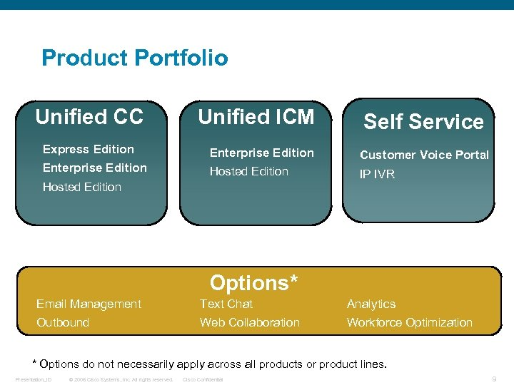 Product Portfolio Unified CC Unified ICM Self Service Express Edition Enterprise Edition Customer Voice