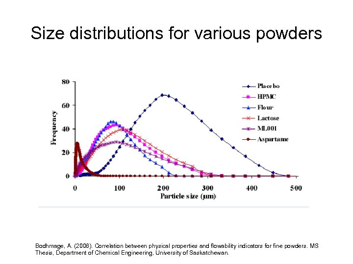 Size distributions for various powders Bodhmage, A. (2006). Correlation between physical properties and flowability
