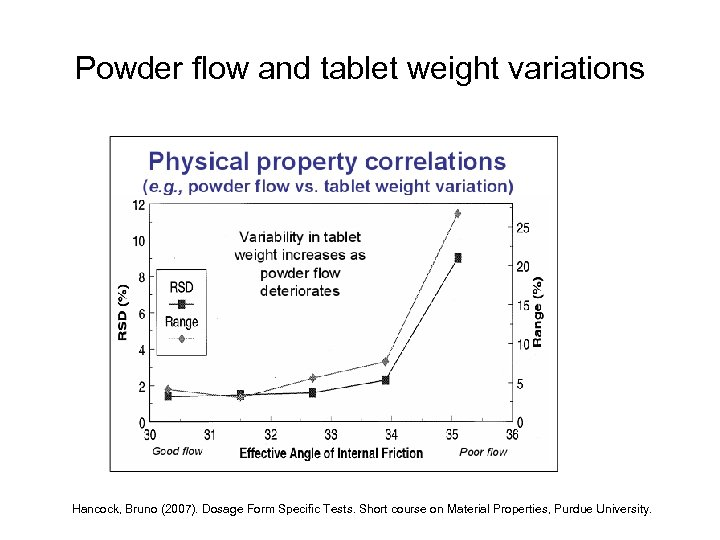 Powder flow and tablet weight variations Hancock, Bruno (2007). Dosage Form Specific Tests. Short