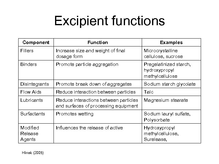 Excipient functions Component Function Examples Fillers Increase size and weight of final dosage form