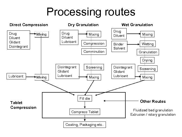 Processing routes Direct Compression Drug Diluent Glidant Disintegrant Dry Granulation Drug Diluent Lubricant Mixing