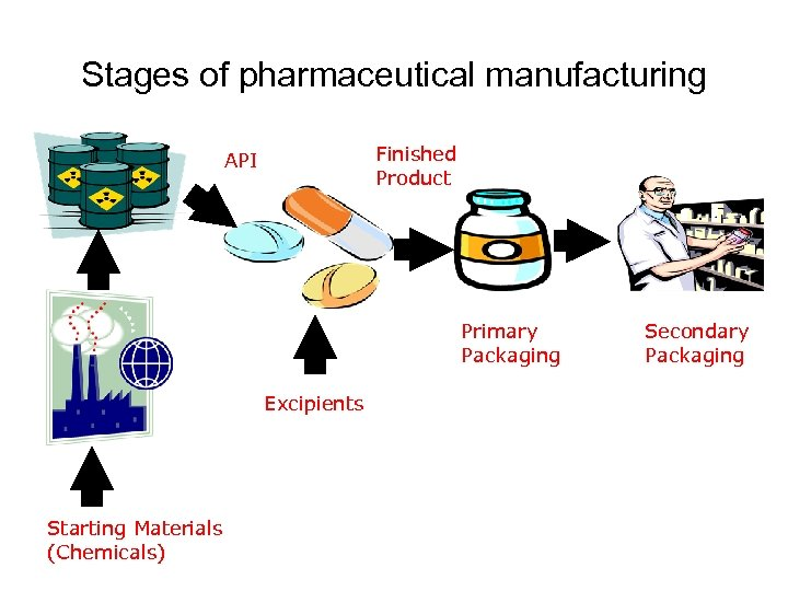 Stages of pharmaceutical manufacturing Finished Product API Primary Packaging API Excipients Starting Materials (Chemicals)