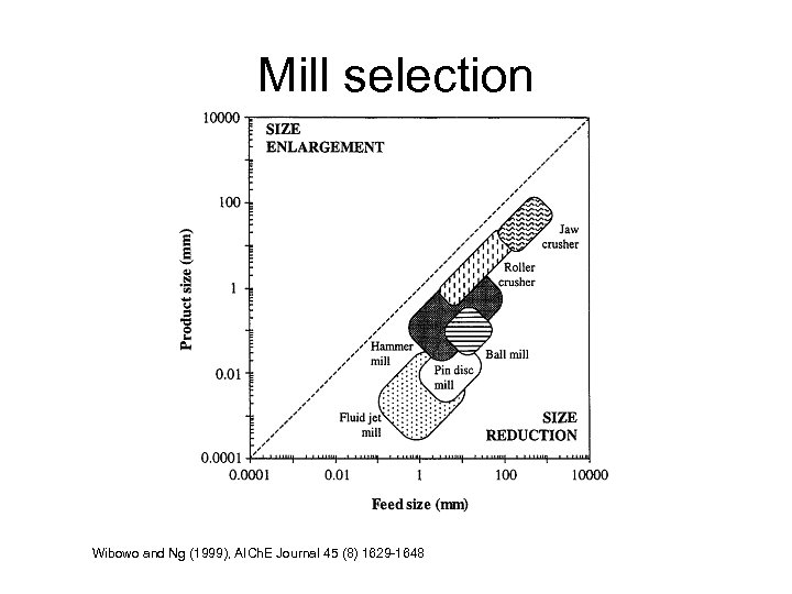 Mill selection Wibowo and Ng (1999), AICh. E Journal 45 (8) 1629 -1648