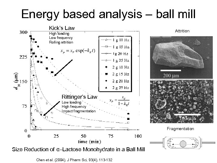 Energy based analysis – ball mill Kick's Law High loading Low frequency Rolling attrition