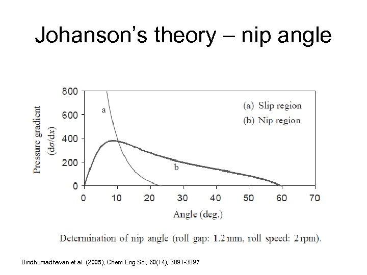 Johanson's theory – nip angle Bindhumadhavan et al. (2005), Chem Eng Sci, 60(14), 3891