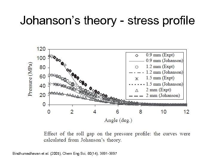 Johanson's theory - stress profile Bindhumadhavan et al. (2005), Chem Eng Sci, 60(14), 3891