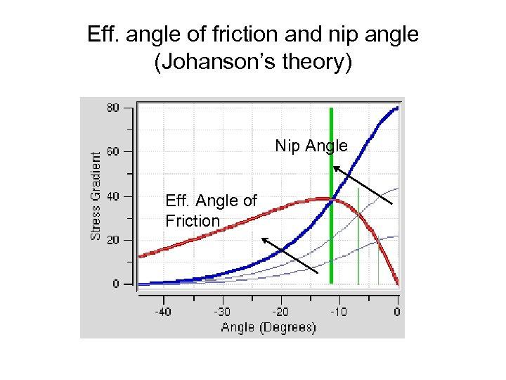 Eff. angle of friction and nip angle (Johanson's theory) Nip Angle Eff. Angle of