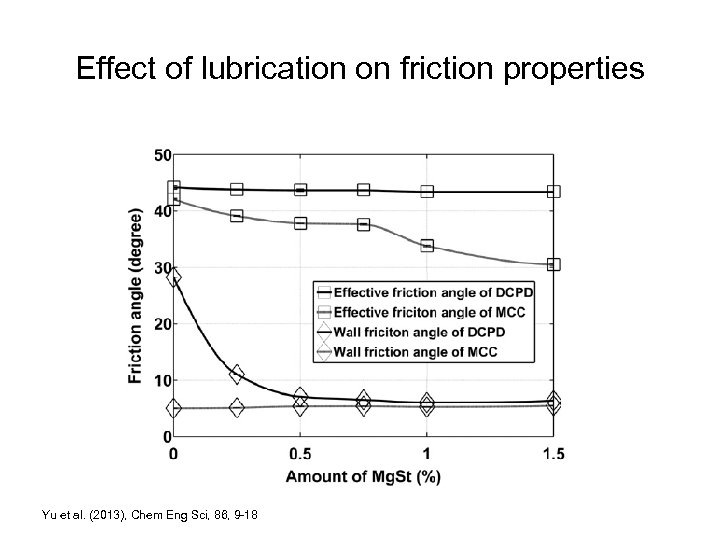 Effect of lubrication on friction properties Yu et al. (2013), Chem Eng Sci, 86,
